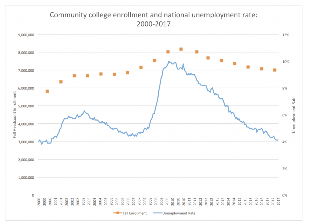 Improve Community College enrollment by looking at how unemployment has correlated with enrollment